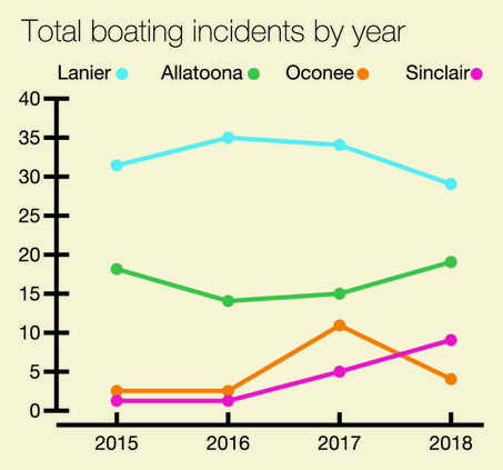 Boating incidents