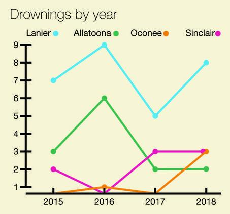 Drownings
